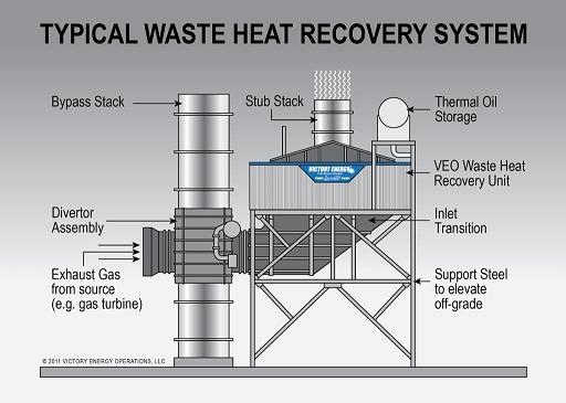 Thu hồi nhiệt để tiết kiệm năng lượng