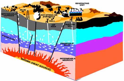 Năng lượng địa nhiệt từ các tầng đá dưới lòng đất
