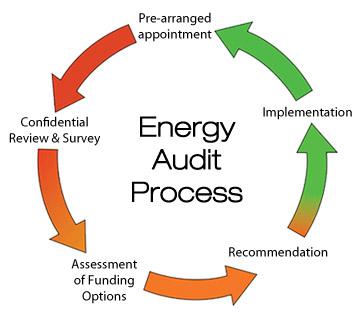 Quy trình kiểm toán năng lượng