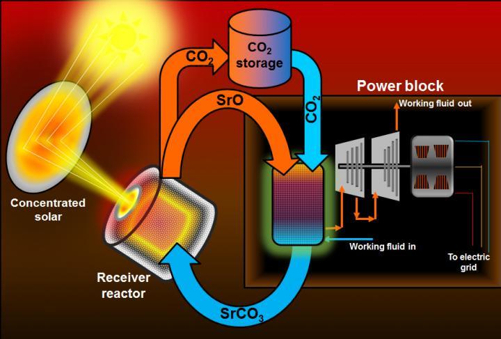 Giải pháp lưu trữ mới để thúc đẩy tiềm năng năng lượng nhiệt mặt trời